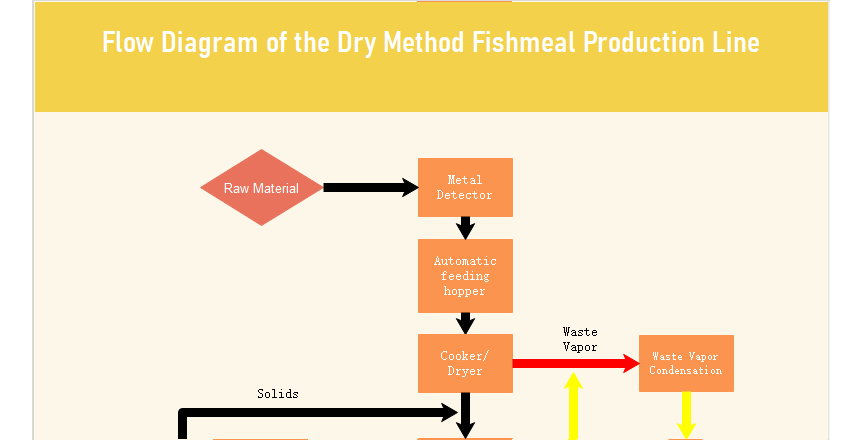 Flow Diagram of the Dry Method Fishmeal Production Line