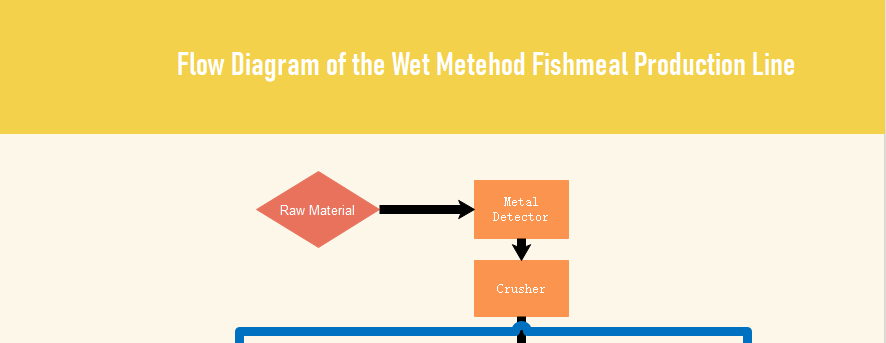 Flow Diagram of the Wet Metehod Fishmeal Production Line